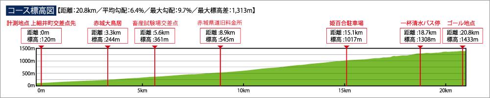 赤城山ヒルクライムは斜度的に(多分)ローラー気分
