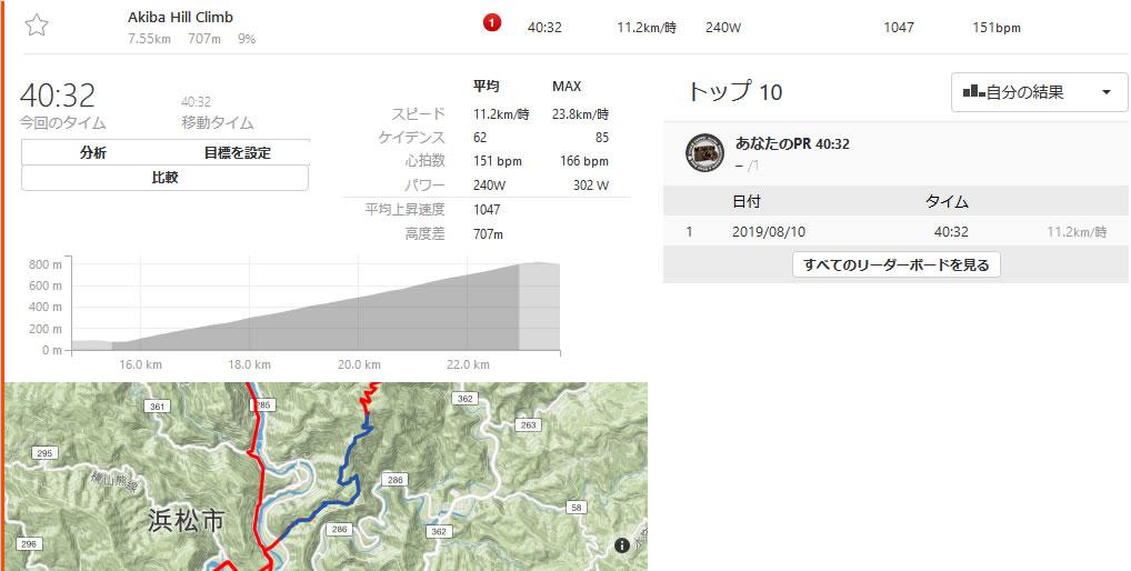 秋葉山ヒルクライム、何とか上り切りました(*´ω`)