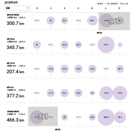 2018年8月の走行実績。平日はほぼすべて固定ローラー