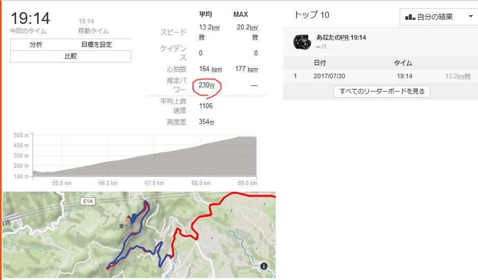 粟ヶ岳のパワーは230W