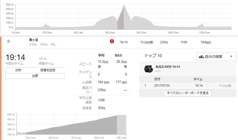 初めての粟ヶ岳は19分