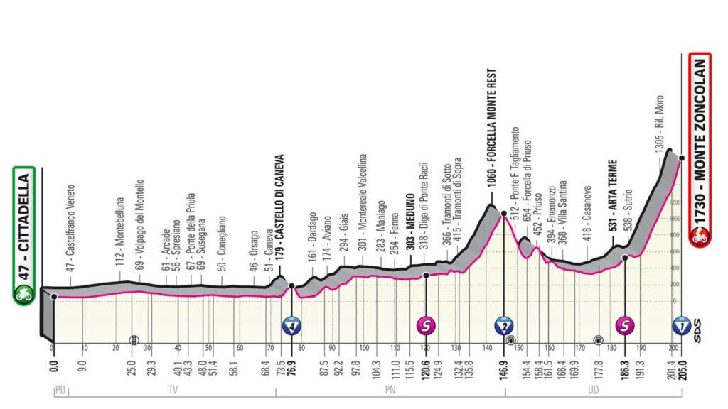 ジロデイタリア第14ステージのコースプロフィール