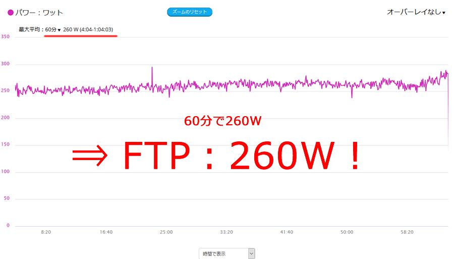 ビルドアップ走でFTPをウッカリ更新