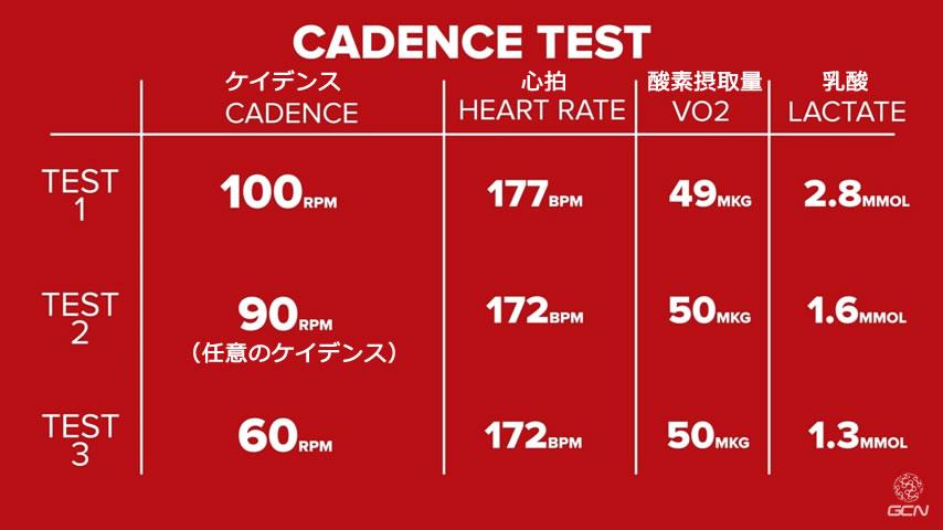 VO2(酸素摂取量)に違いは見られず、逆に乳酸で顕著な違いがみられました
