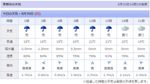 茅野市の天気予報。何だか気温が・・・