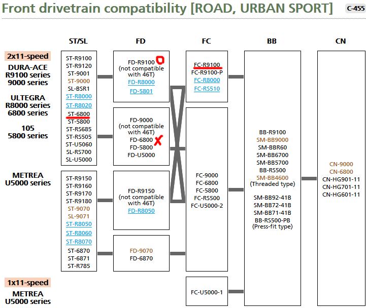 9100系デュラエースの互換性一覧