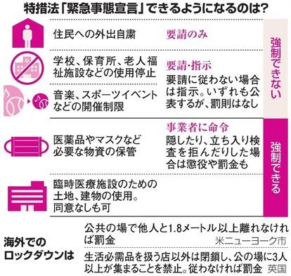 緊急事態宣言の内容(朝日新聞より)