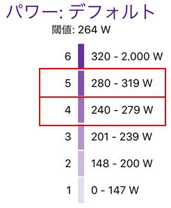 264Wのパワーゾーン