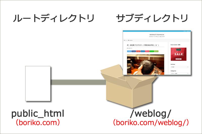 ブログのサイト構成