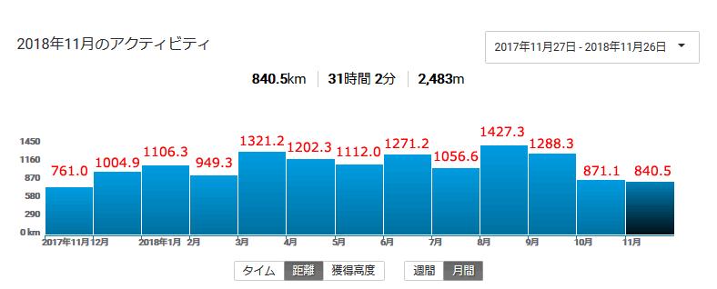 2018年の月間走行距離