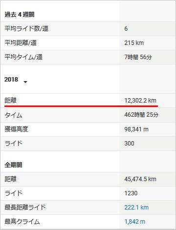 2018年11月時点で12,300km(゚Д゚;)