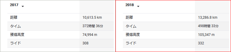 2018年の走行距離は13,286km! 前年比2,600kmプラス!