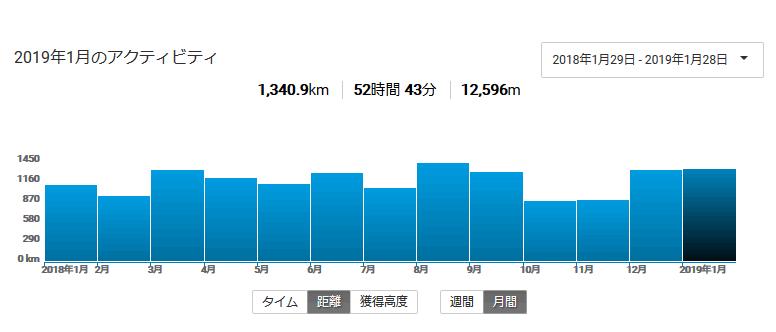 2019年1月の走行距離は1,340km!