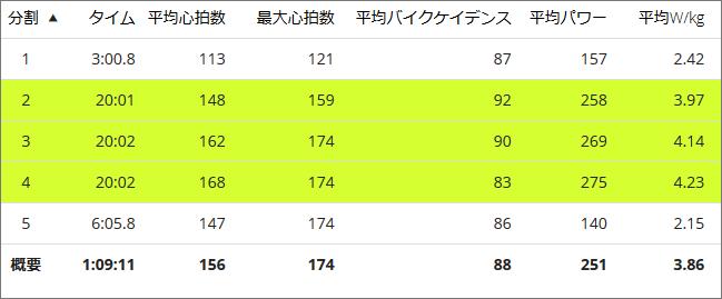 2018年4月のビルドアップ走の内訳