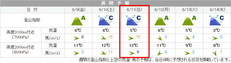てんきとくらすによれば富士ヒル本番は雨予報