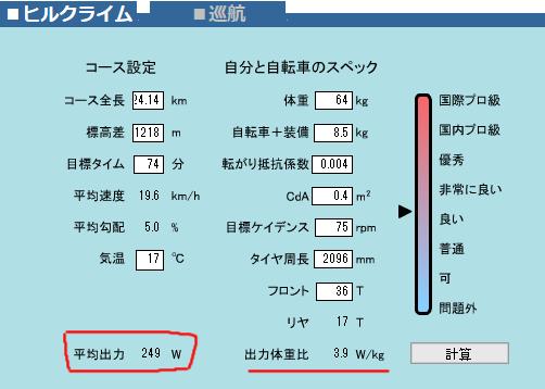 富士ヒル・シルバーに必要なパワーは249W