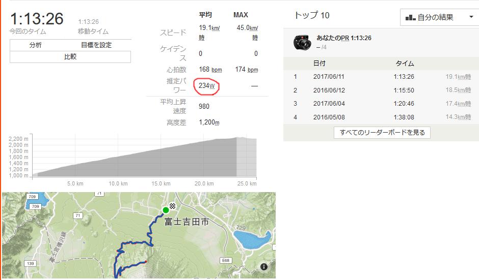 富士ヒルも230Wだった(;゚Д゚)