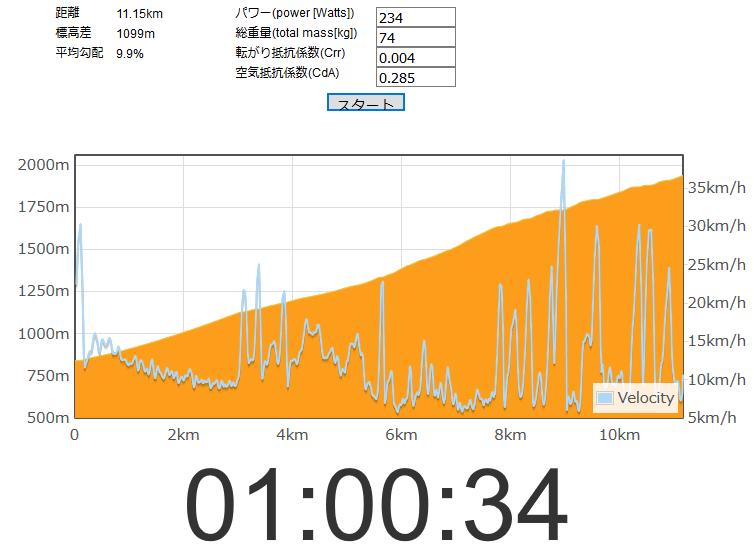 富士国際の目標は1時間