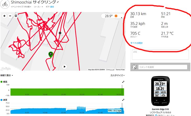 ガーミンコネクトでは30km走ったことになってるんです(;´Д`)