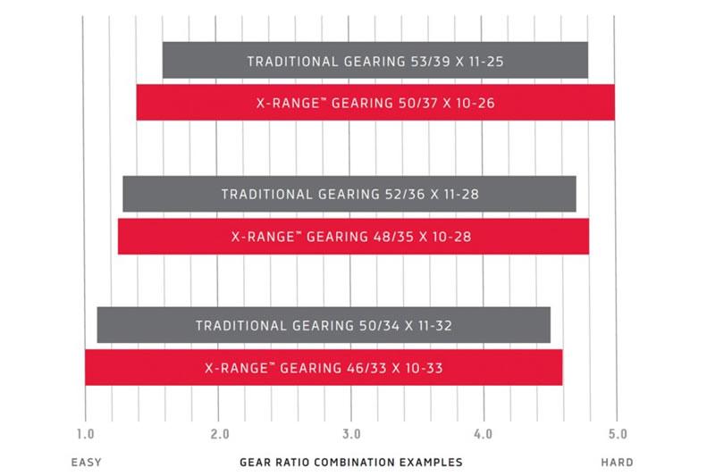 SRAM謹製ギアの対応表。どんな坂もいけるでコリャ(゚∀゚)!