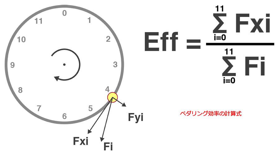 ペダリング効率の計算式