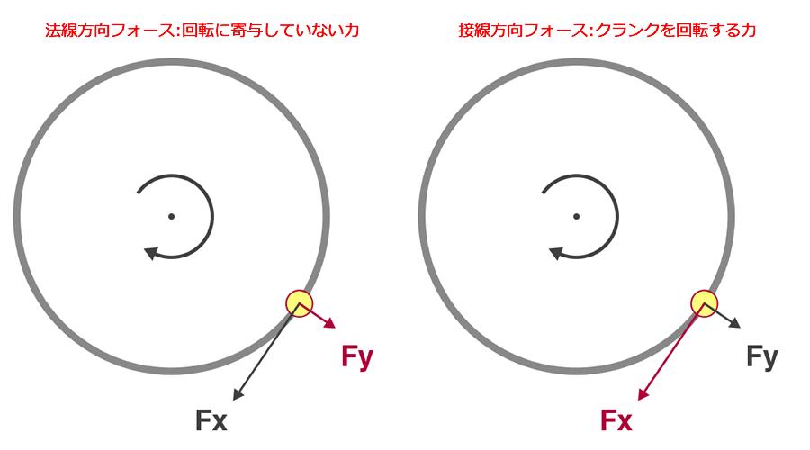 接線と法線の違い