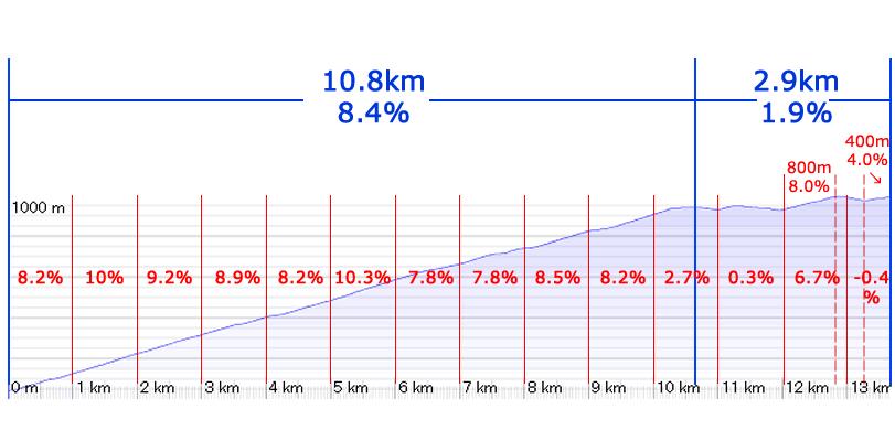 箱根ヒルクライムの斜度を1㎞ごとに割り出してみた!
