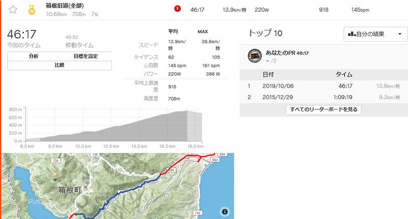 箱根旧道上り切るのに50分近くかかった(;´Д`)