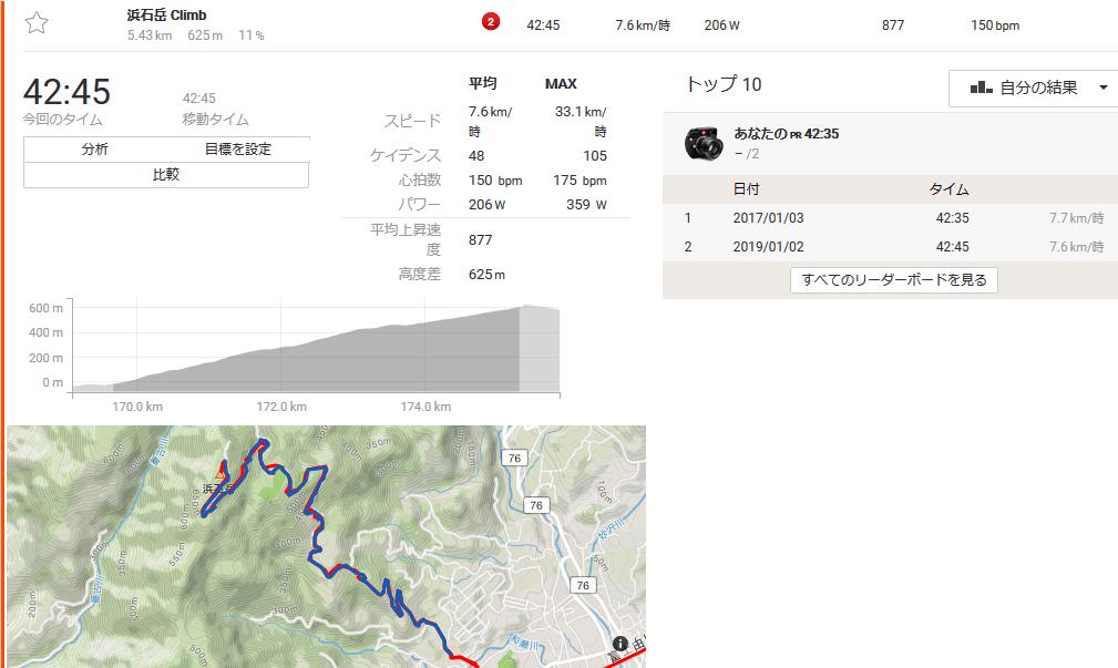 浜石岳のタイムはお察しでした(*´ω`*)