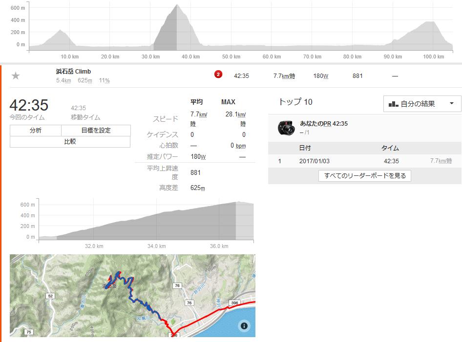 浜石岳TTのタイムはお察し・・・(;^_^A