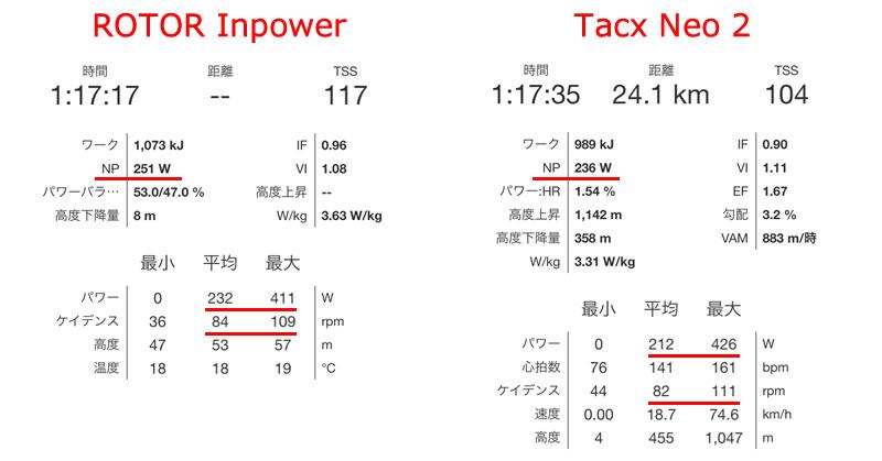 インパワーとNeo2のNPと平均パワーが20Wも違う