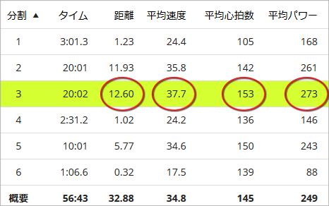 インパワーは12.6kmで平均パワー273W