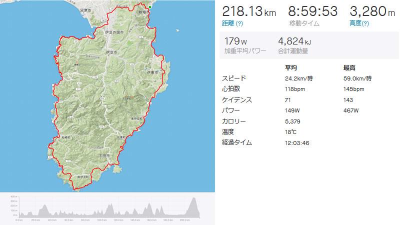 218km、TSS450超で2日間の合宿目標TSS700達成