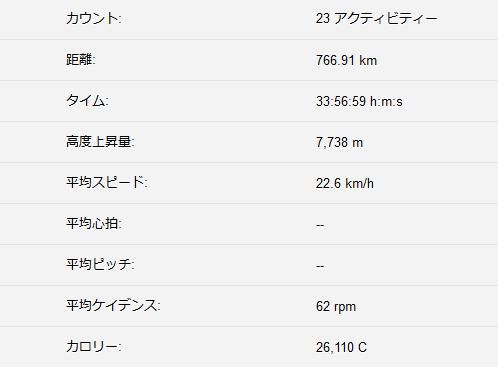 7月の走行距離は700km超!