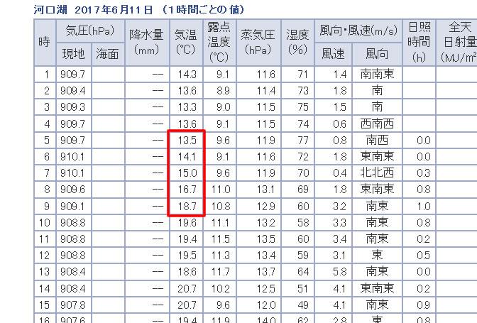 6月の富士吉田は寒い