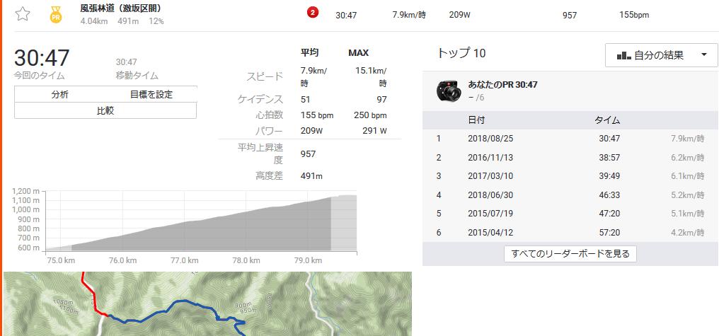 風張林道30分切りも見えてきた(*´ω`*)