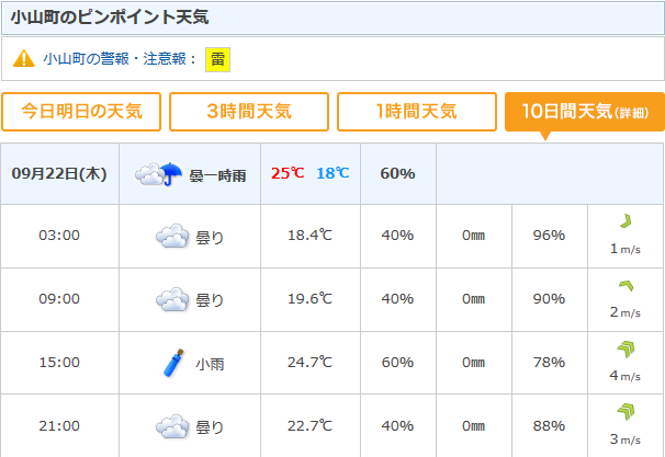 現在の天気予報