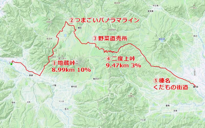 上田~嬬恋~高崎のルート