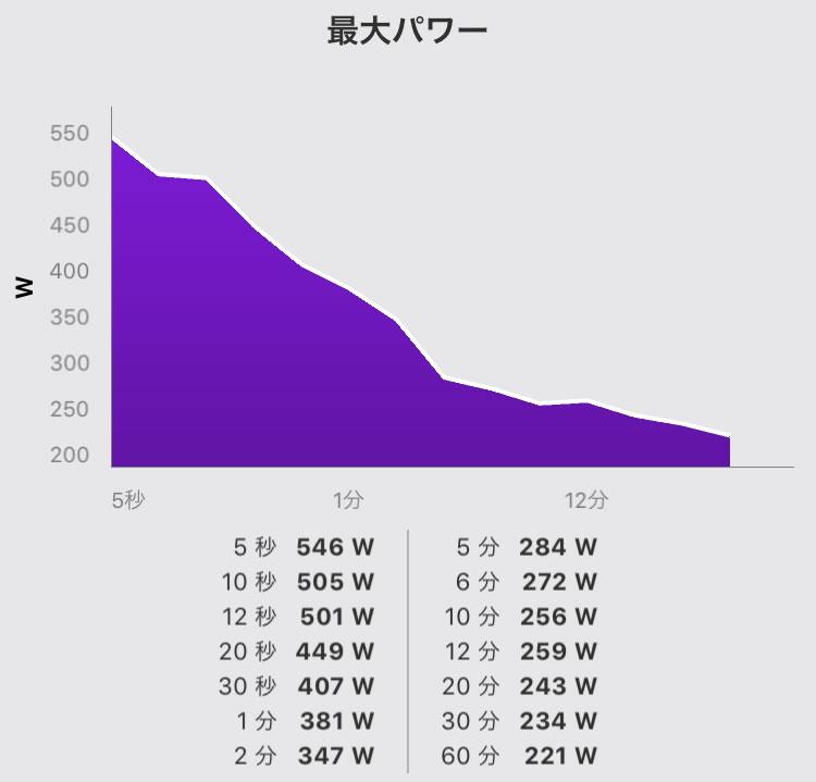 最大パワーはとても低い。。。