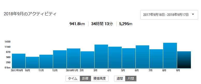 3月、6月、8月の走行距離が突出