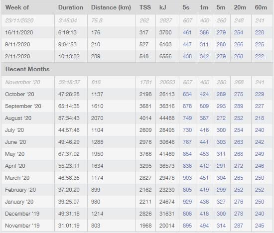 年間走行距離で2019年を超えられるかもしれない