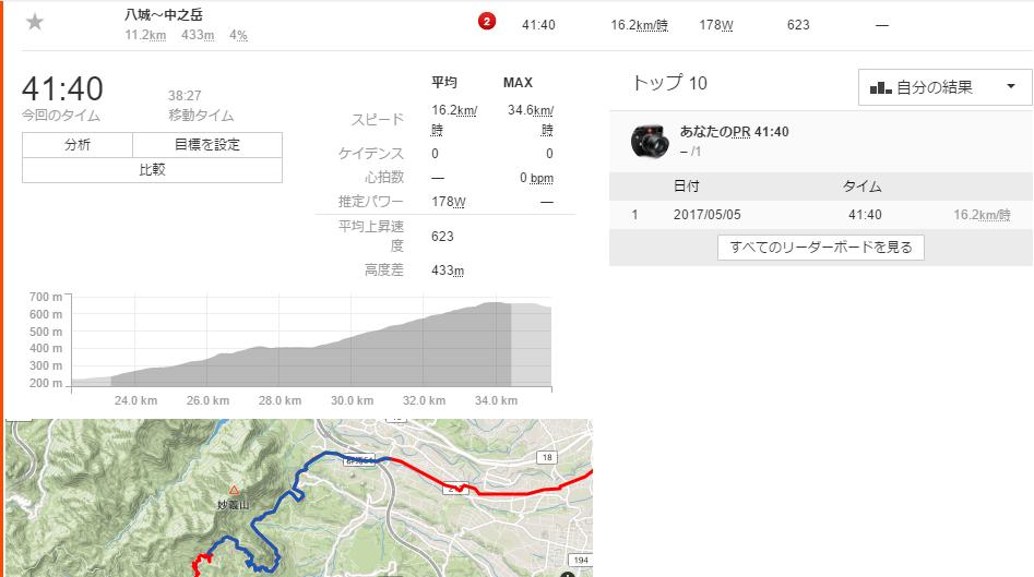 妙義山は11km、4%と初心者大歓迎のゆる坂