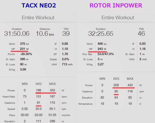 タックスネオ2とインパワーのデータ