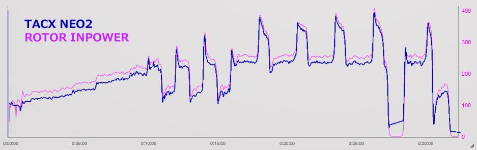 Tacx Neo2とインパワーのデータ比較