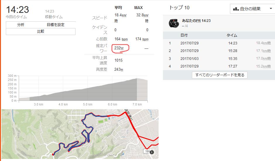 日本平のパワーは232W
