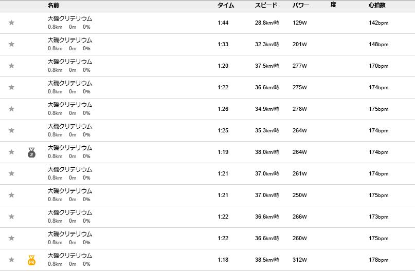 大磯クリテリウム・スポーツクラス下位の平均速度とW数