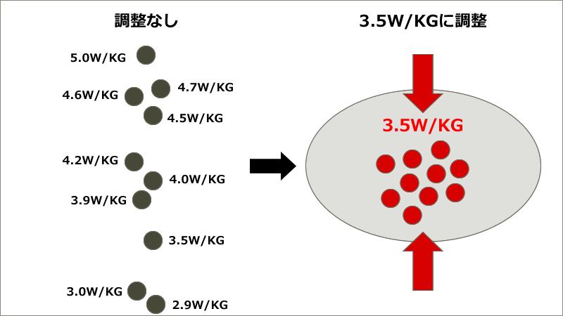 パワーウェイトレシオを揃えるの概念図