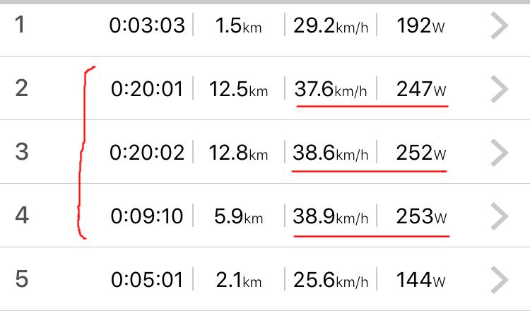 ペダモニは12.5kmで平均パワー247W