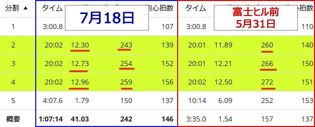 同じインパワーのデータ比較。富士ヒル前と今ではこんなに違う!