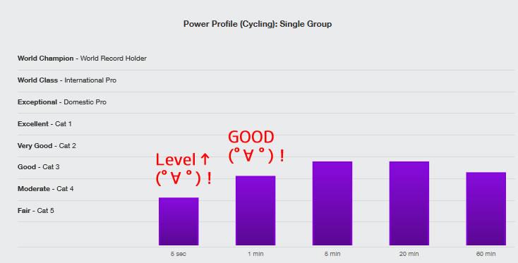 脚力が丸裸になるパワープロフィール(他のサイクリストとの比較)